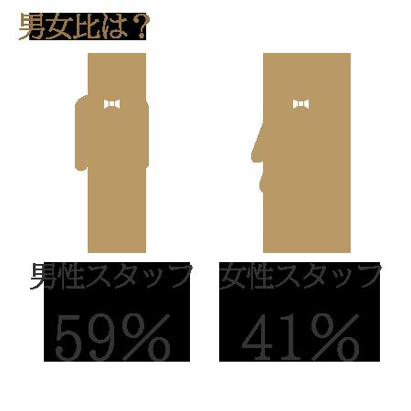 採用情報>男女比